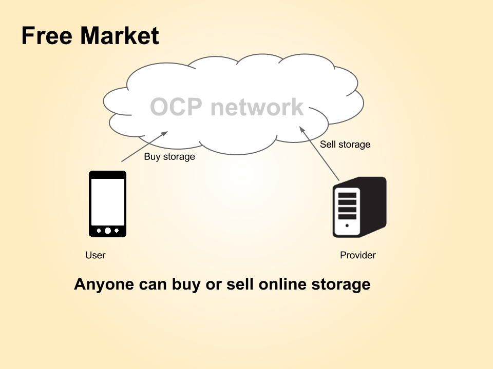 Buy and sell storage on OCP