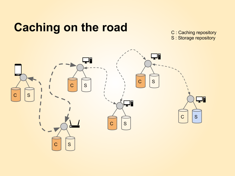 Cache on the road mechanism